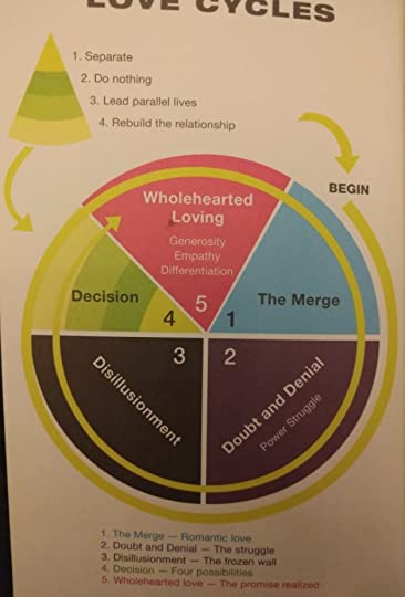 Love Cycles The Five Essential Stages Of Lasting Love By Linda Carroll