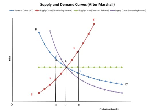 Marshall Supply and Demand