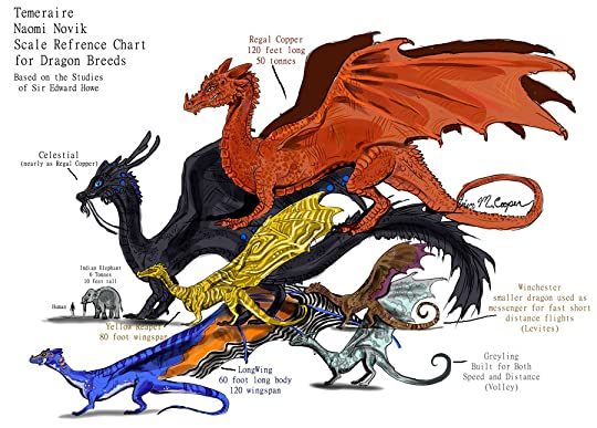 6d98fdb53231 Dragon Breeds Size Refrence by Shadowind on deviantART #temeraire
