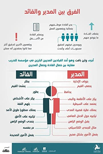 سحر القيادة كيف تصبح قائدا فعالا By إبراهيم الفقي