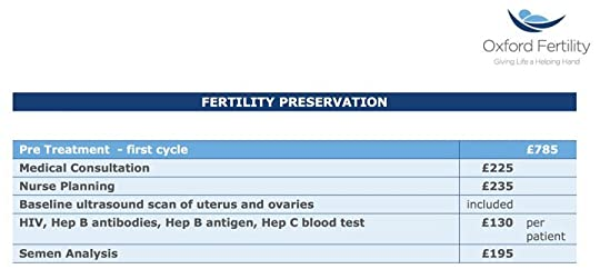 Tracy kisss blog oxford fertility preservation prices june 2018 fandeluxe Image collections