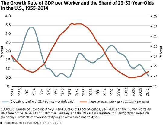 graph productivity versus young workers