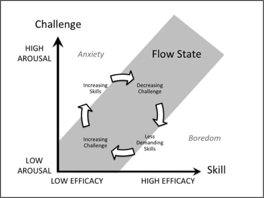 Flow: The Psychology of Optimal Experience by Mihaly