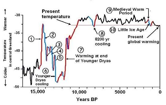 Recent temperatures