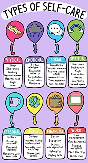 Graphic: Types of self-care