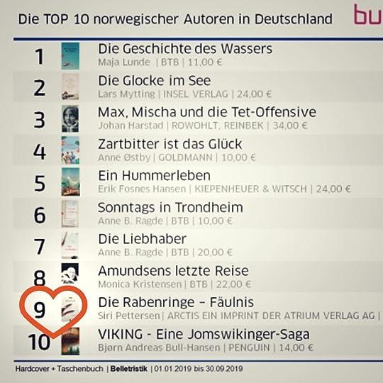 Top 10 Norwegian Authors in Germany