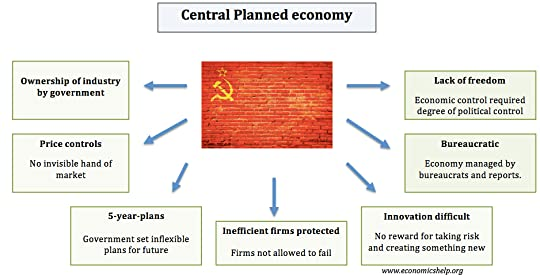 Centrally_Planned_Economy