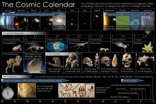 825px-Cosmic-Calendar