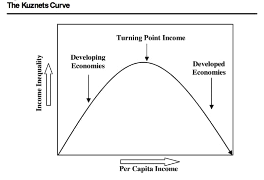 The income inequality Kuznets curve