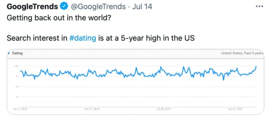 Google Trends Reports Dating Apps Surge