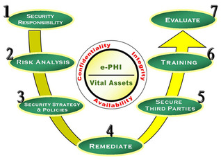 HIPAA Security Rule: Administrative Requirements  by  Uday O. Pabrai