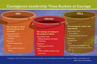 The Courageous Leader Card Bill Treasurer