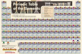 Periodic Table-Laminated BarCharts Inc.