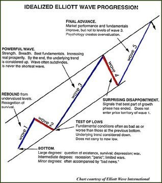 Pattern Cycles - talks about bottom reversals, breakouts, trends, and even Elliott Wave theory.  by  Alan Farley
