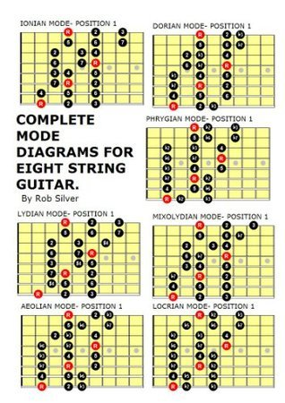 Complete Mode Diagrams For Eight String Guitar. Rob Silver