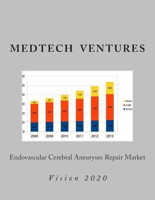 Endovascular Cerebral Aneurysm Repair Market  by  Medtech Ventures