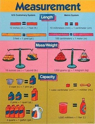 Measurement  by  Frank Schaffer Publications