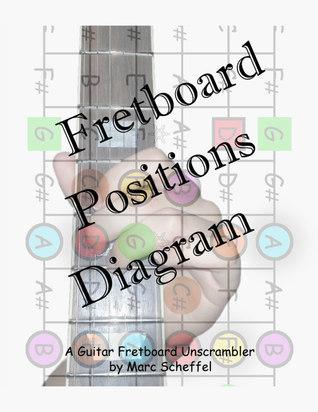 Fretboard Positions Diagram: A Guitar Fretboard Unscrambler Marc Scheffel