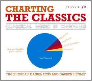 Charting the Classics: Classical Music in Diagrams Tim Lihoreau