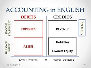 Accounting in English: Overview of basic Accounting in plain English (Math in English Book 13)  by  Ron English